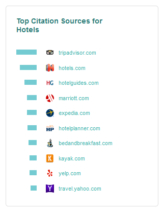 SEO Advice tips Hotel-LOCAL-LISTINGs-MUST-BE-ON